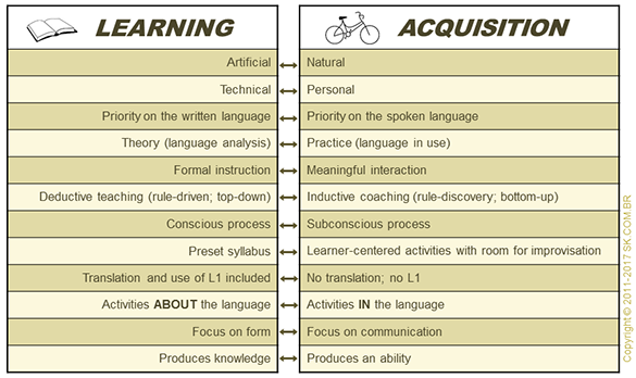 LANGUAGE LEARNING x LANGUAGE ACQUISITION